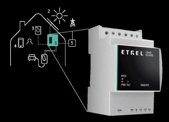 Bild von ETREL LOAD GUARD, 3 Phasig, 150A, Ethernet für Ladestation INCH